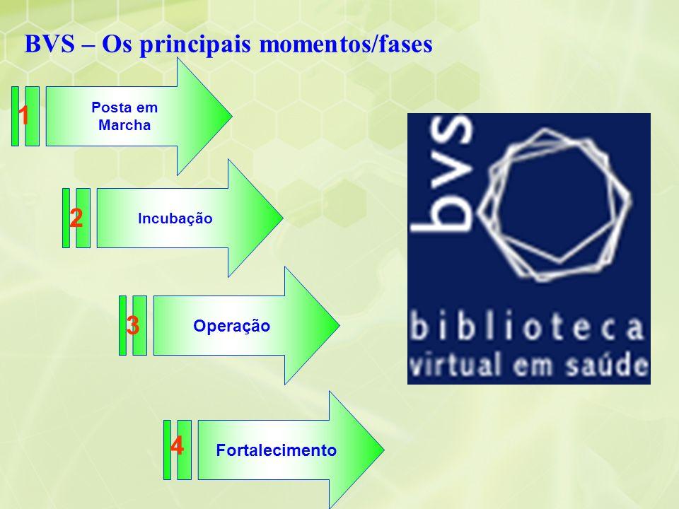 BVS – Os principais momentos/fases