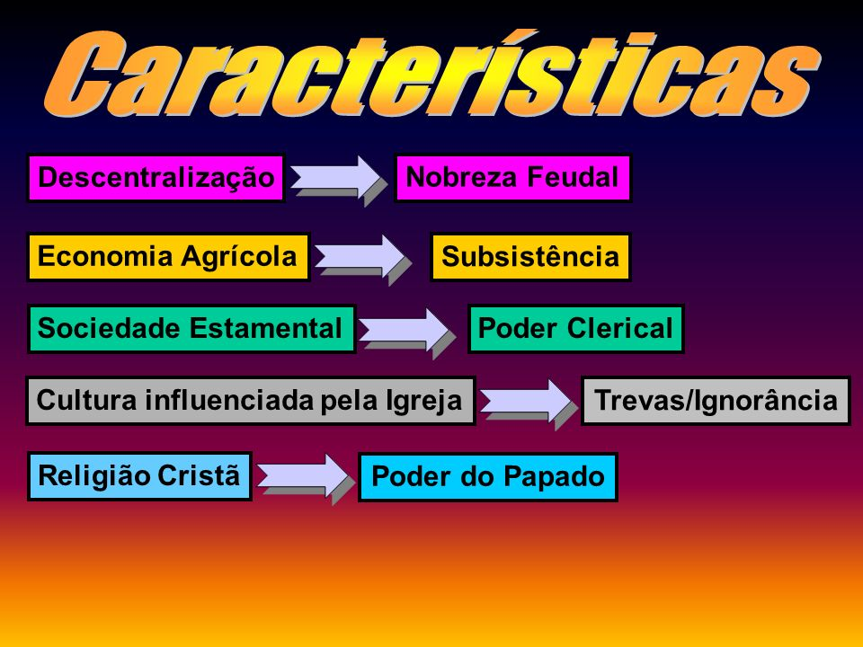 Características Descentralização Nobreza Feudal Economia Agrícola