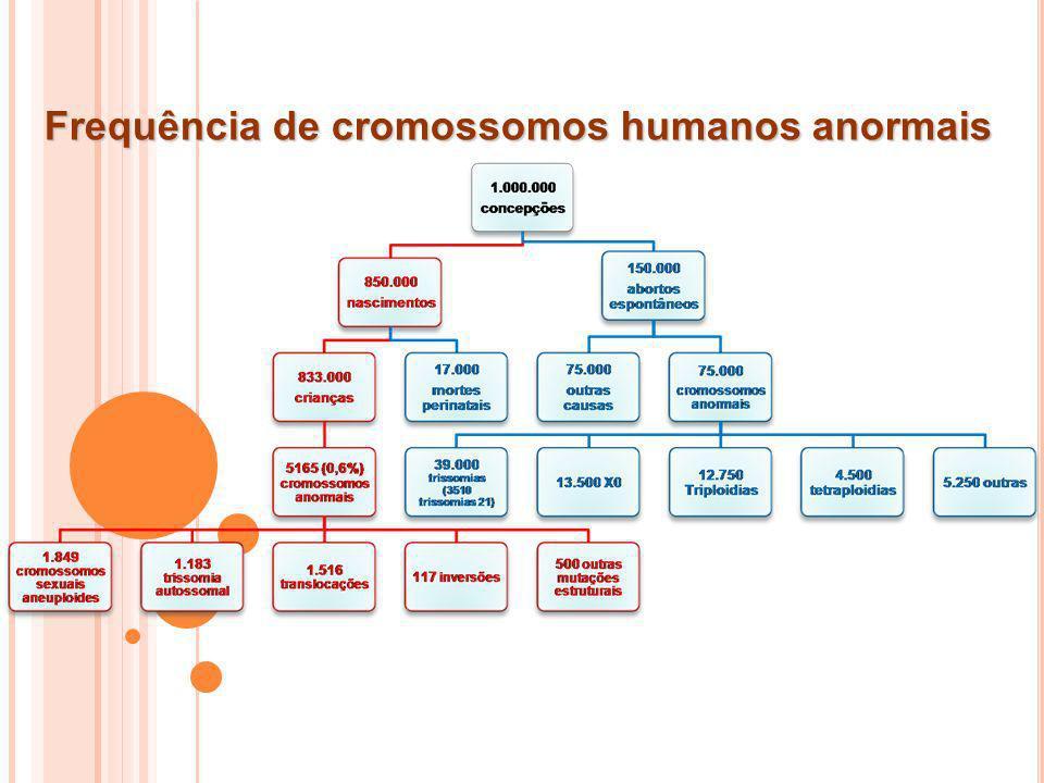 Frequência de cromossomos humanos anormais