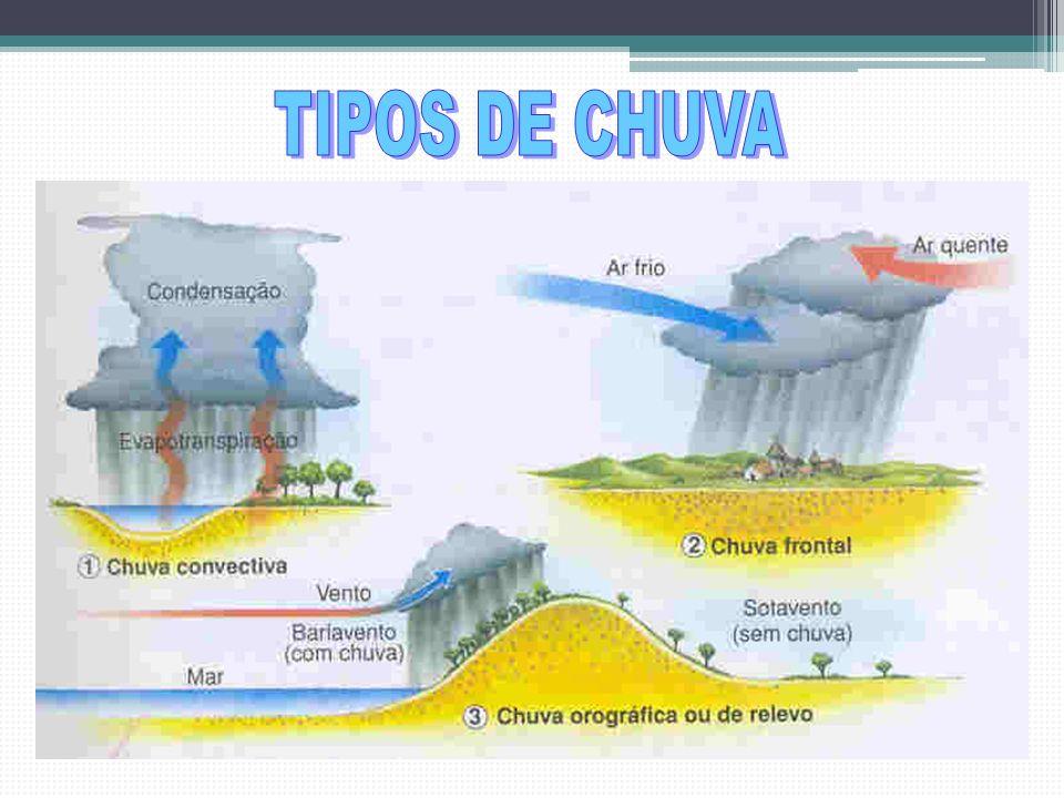 TIPOS DE CHUVA