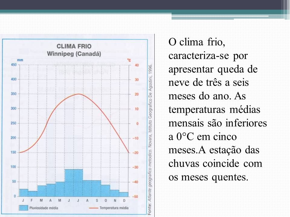 O clima frio, caracteriza-se por apresentar queda de neve de três a seis meses do ano.