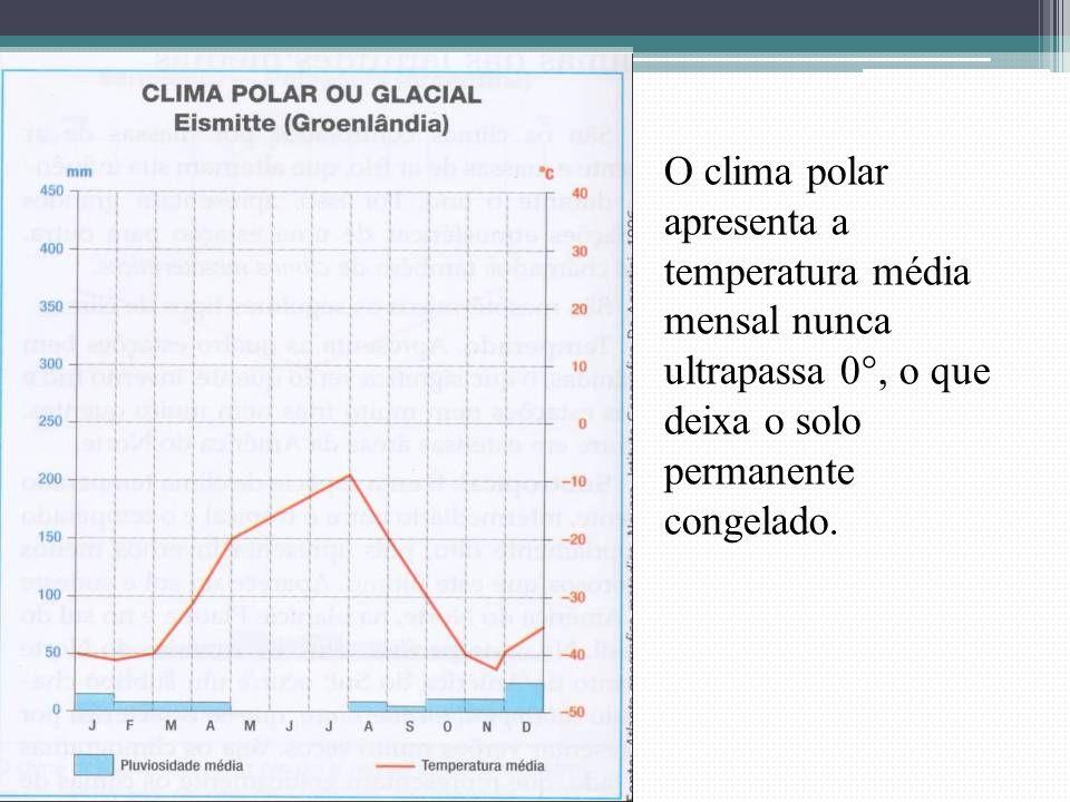 O clima polar apresenta a temperatura média mensal nunca ultrapassa 0°, o que deixa o solo permanente congelado.