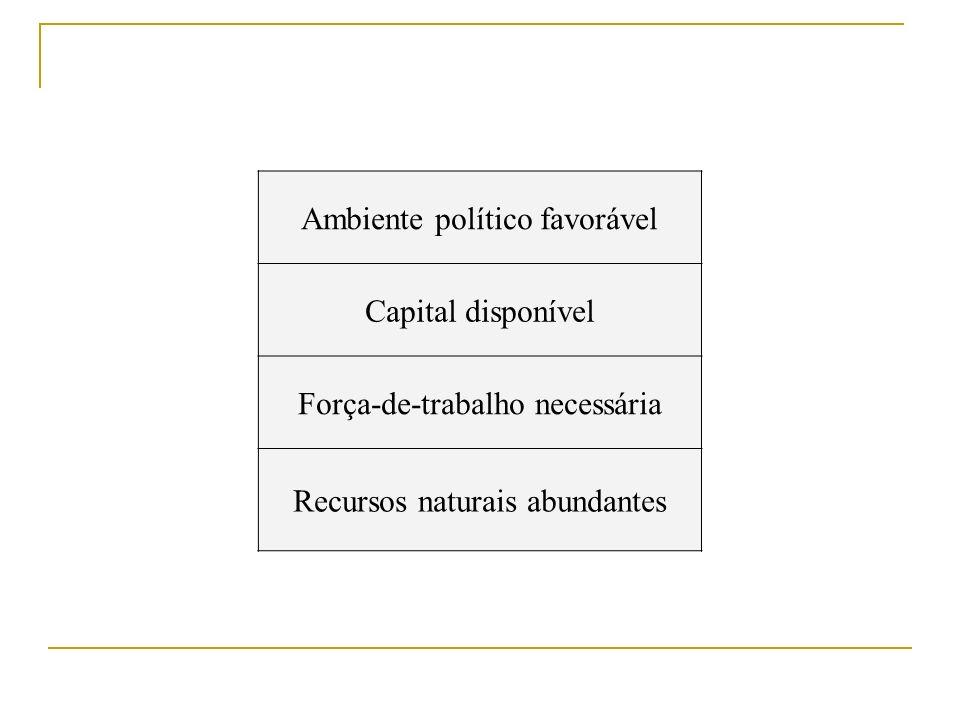 Ambiente político favorável Capital disponível