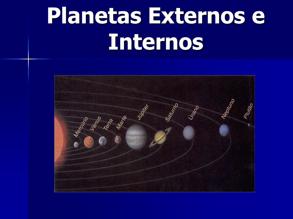 Planetas Externos e Internos