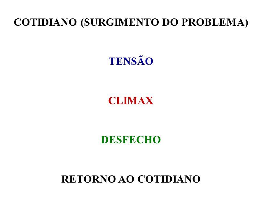 COTIDIANO (SURGIMENTO DO PROBLEMA)