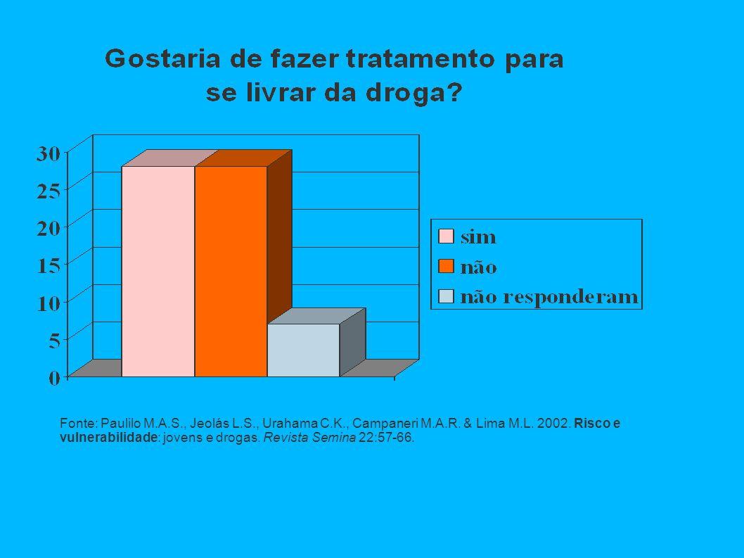 Fonte: Paulilo M.A.S., Jeolás L.S., Urahama C.K., Campaneri M.A.R.