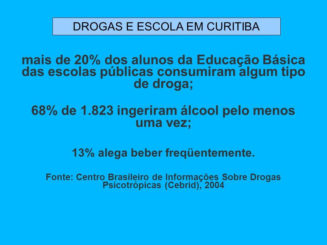 68% de 1.823 ingeriram álcool pelo menos uma vez;