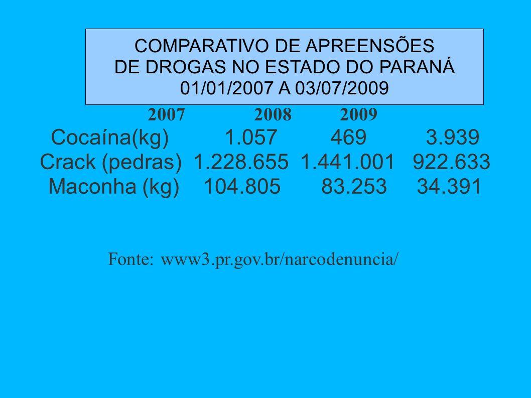 Cocaína(kg) 1.057 469 3.939 Crack (pedras) 1.228.655 1.441.001 922.633