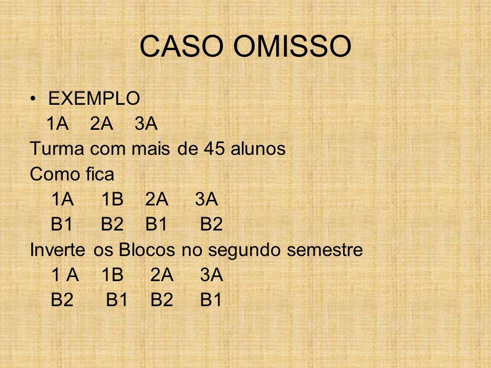 CASO OMISSO EXEMPLO 1A 2A 3A Turma com mais de 45 alunos Como fica