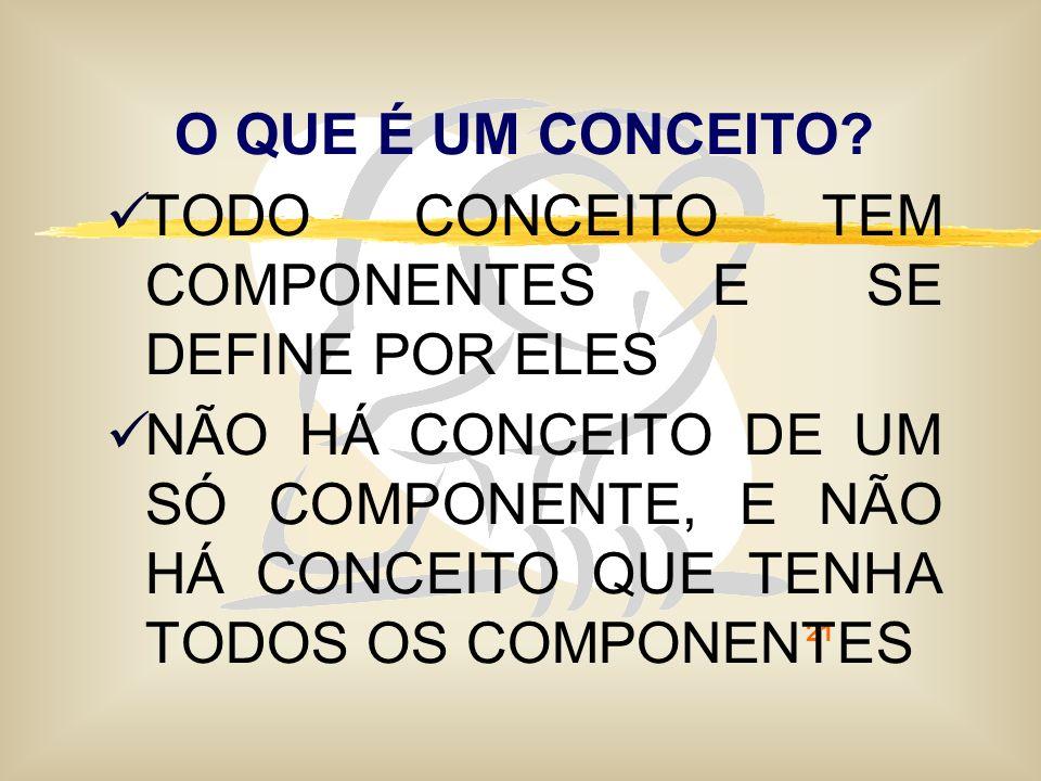 O QUE É UM CONCEITO TODO CONCEITO TEM COMPONENTES E SE DEFINE POR ELES.