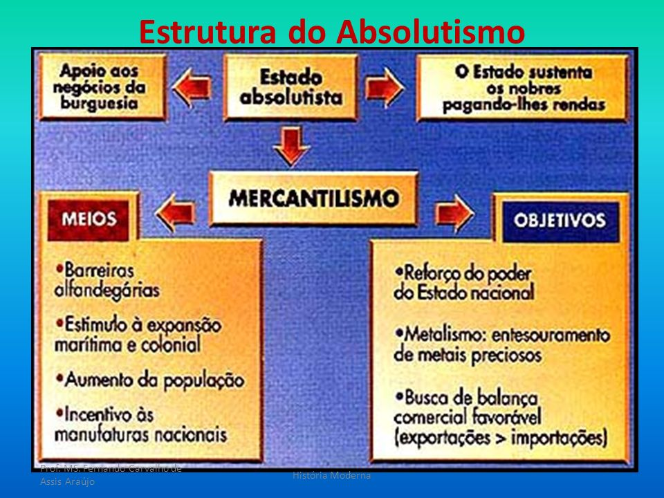 Estrutura do Absolutismo