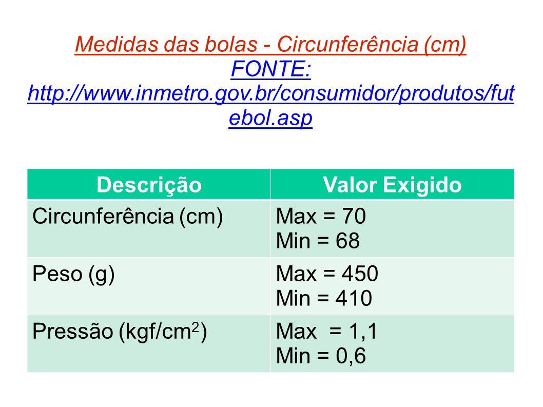 Medidas das bolas - Circunferência (cm) FONTE: http://www.inmetro.gov.br/consumidor/produtos/futebol.asp
