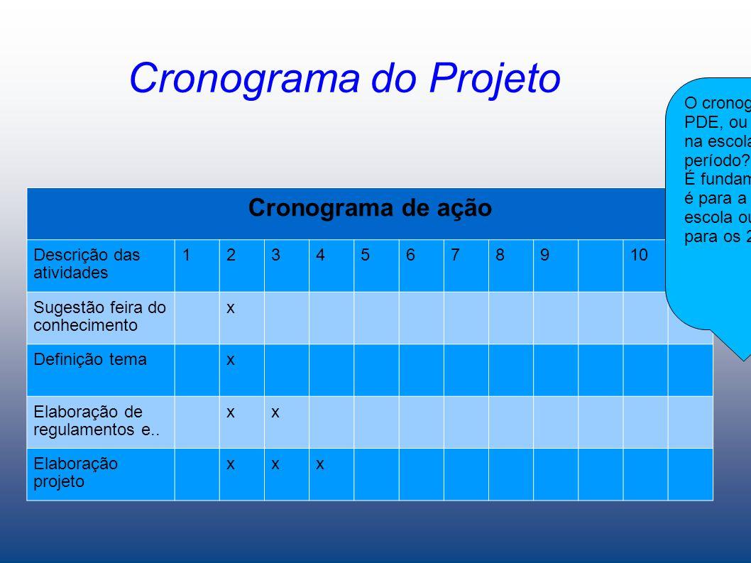 Cronograma do Projeto Cronograma de ação