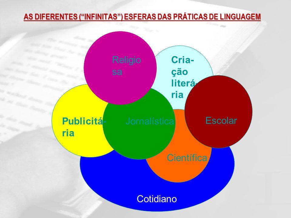 AS DIFERENTES ( INFINITAS ) ESFERAS DAS PRÁTICAS DE LINGUAGEM