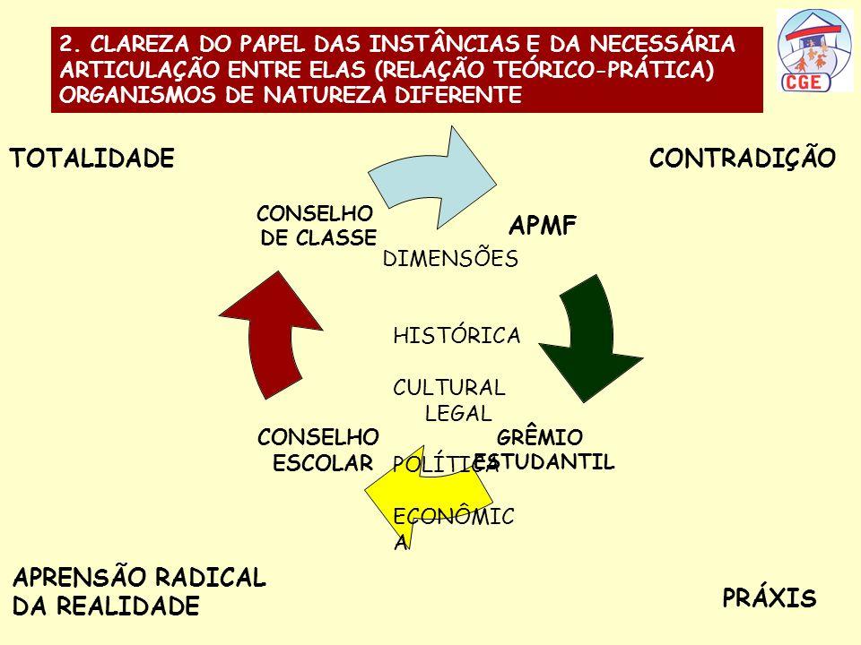 CONTRADIÇÃO APRENSÃO RADICAL DA REALIDADE PRÁXIS