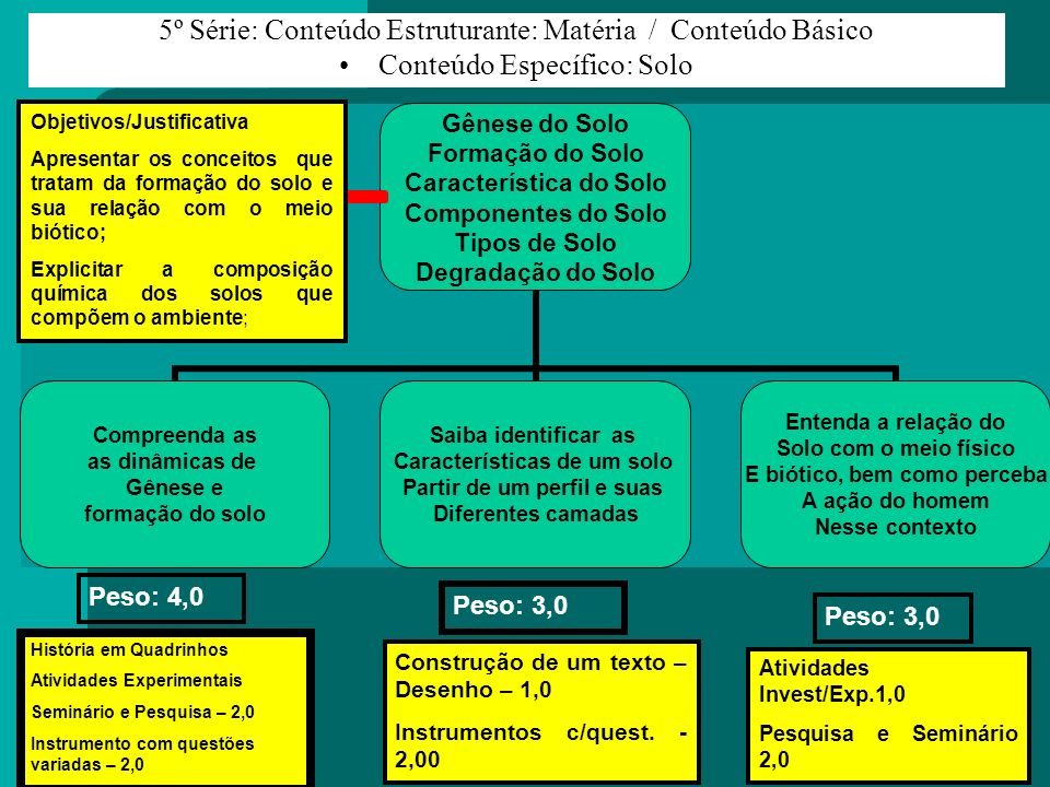 5º Série: Conteúdo Estruturante: Matéria / Conteúdo Básico