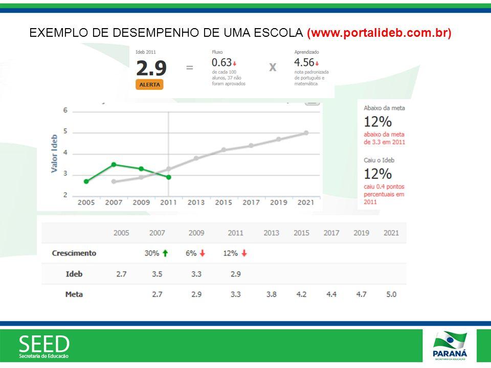 EXEMPLO DE DESEMPENHO DE UMA ESCOLA (www.portalideb.com.br)