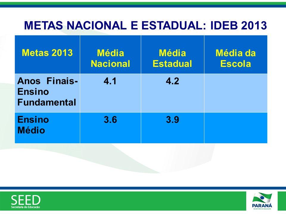 METAS NACIONAL E ESTADUAL: IDEB 2013