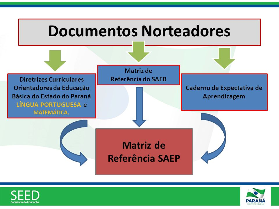 Documentos Norteadores