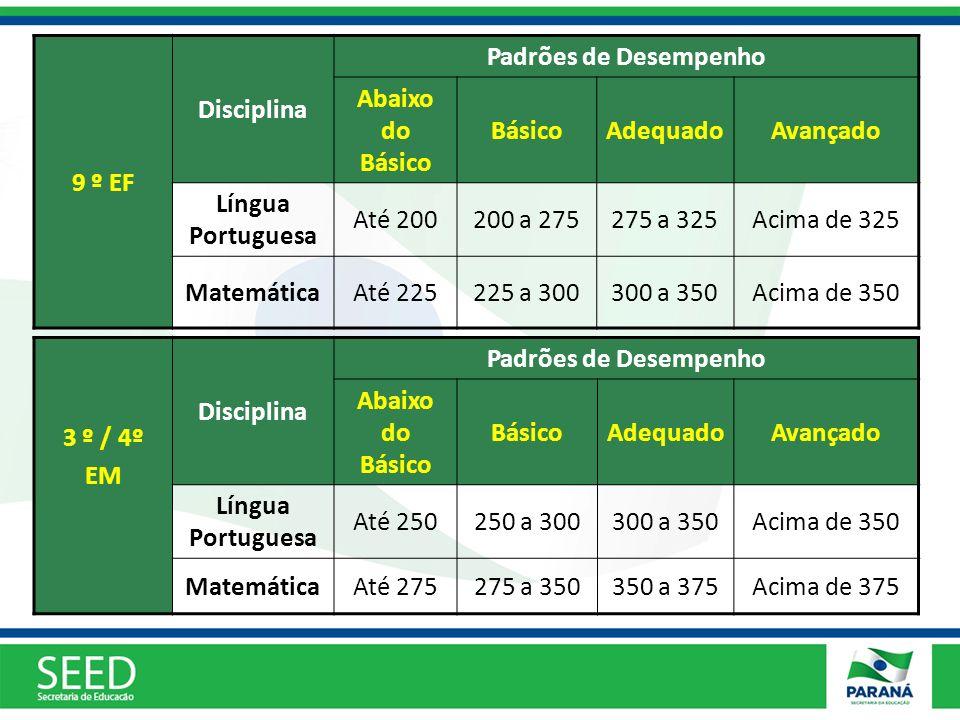 9 º EF Disciplina. Padrões de Desempenho. Abaixo do Básico. Básico. Adequado. Avançado. Língua Portuguesa.