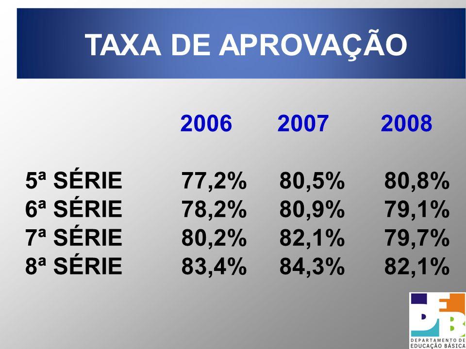 TAXA DE APROVAÇÃO 2006 2007 2008 5ª SÉRIE 77,2% 80,5% 80,8%