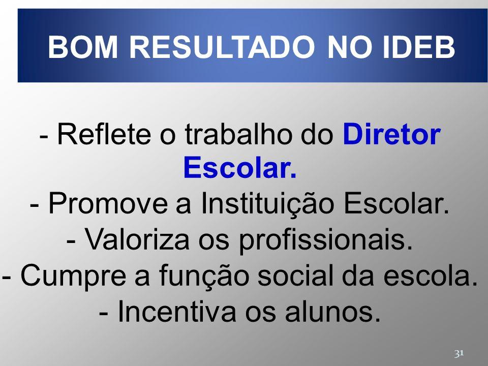 BOM RESULTADO NO IDEB Promove a Instituição Escolar.