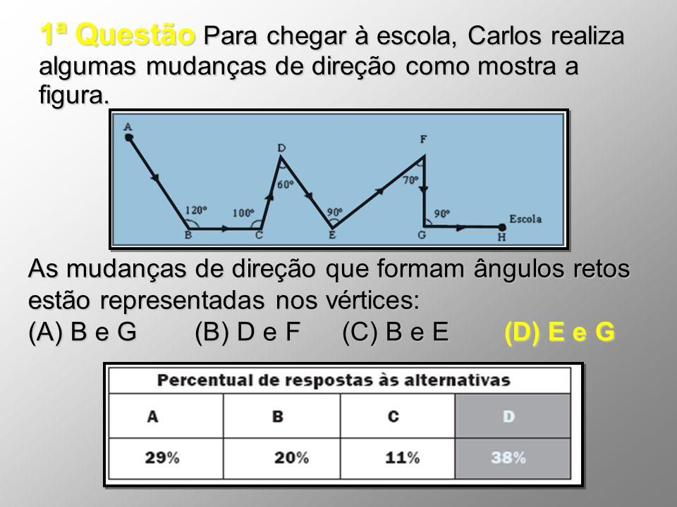 1ª Questão Para chegar à escola, Carlos realiza algumas mudanças de direção como mostra a figura.