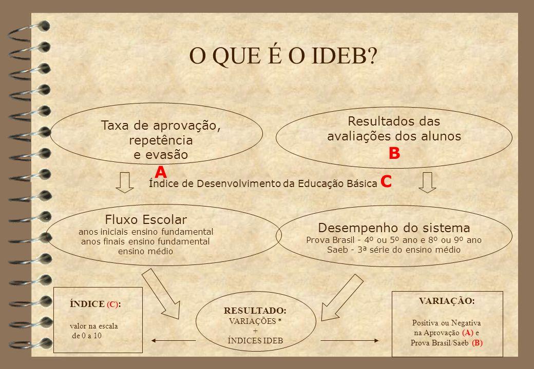 O QUE É O IDEB B A Resultados das Taxa de aprovação, repetência
