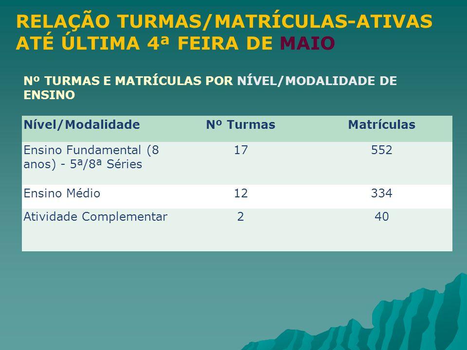 RELAÇÃO TURMAS/MATRÍCULAS-ATIVAS ATÉ ÚLTIMA 4ª FEIRA DE MAIO