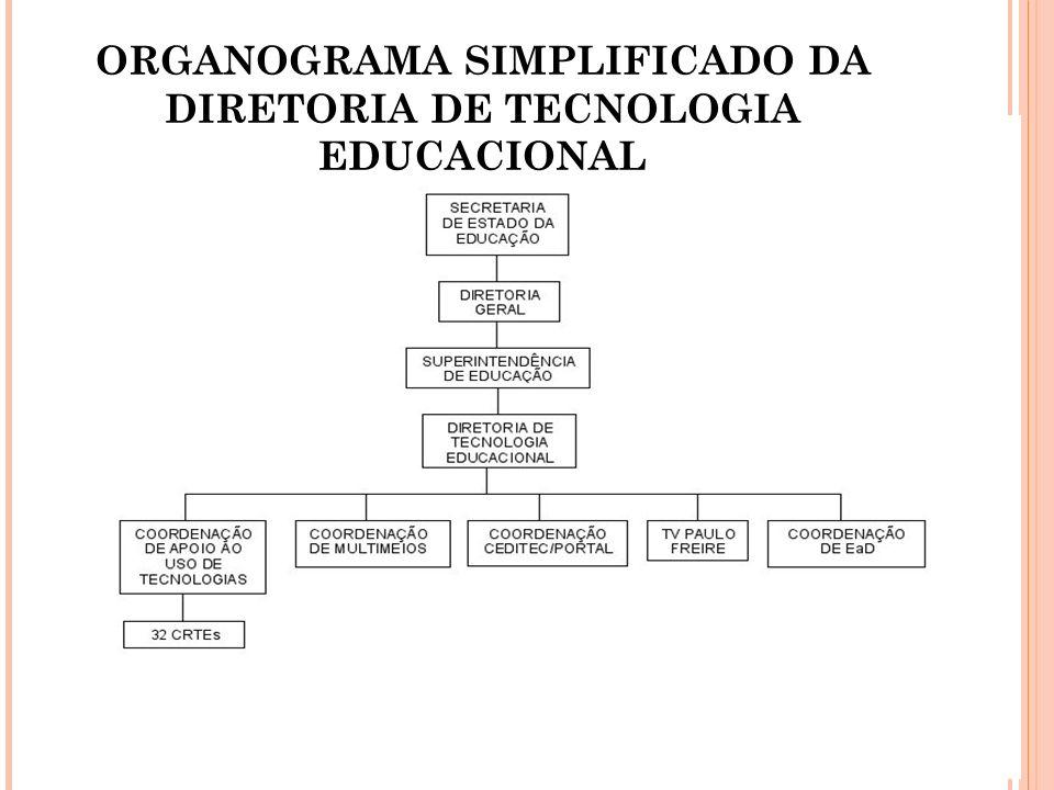 ORGANOGRAMA SIMPLIFICADO DA DIRETORIA DE TECNOLOGIA EDUCACIONAL