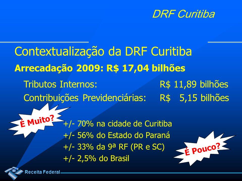 Contextualização da DRF Curitiba