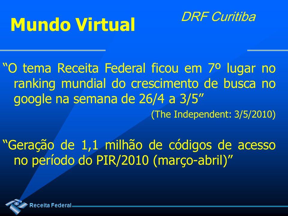 Mundo Virtual O tema Receita Federal ficou em 7º lugar no ranking mundial do crescimento de busca no google na semana de 26/4 a 3/5