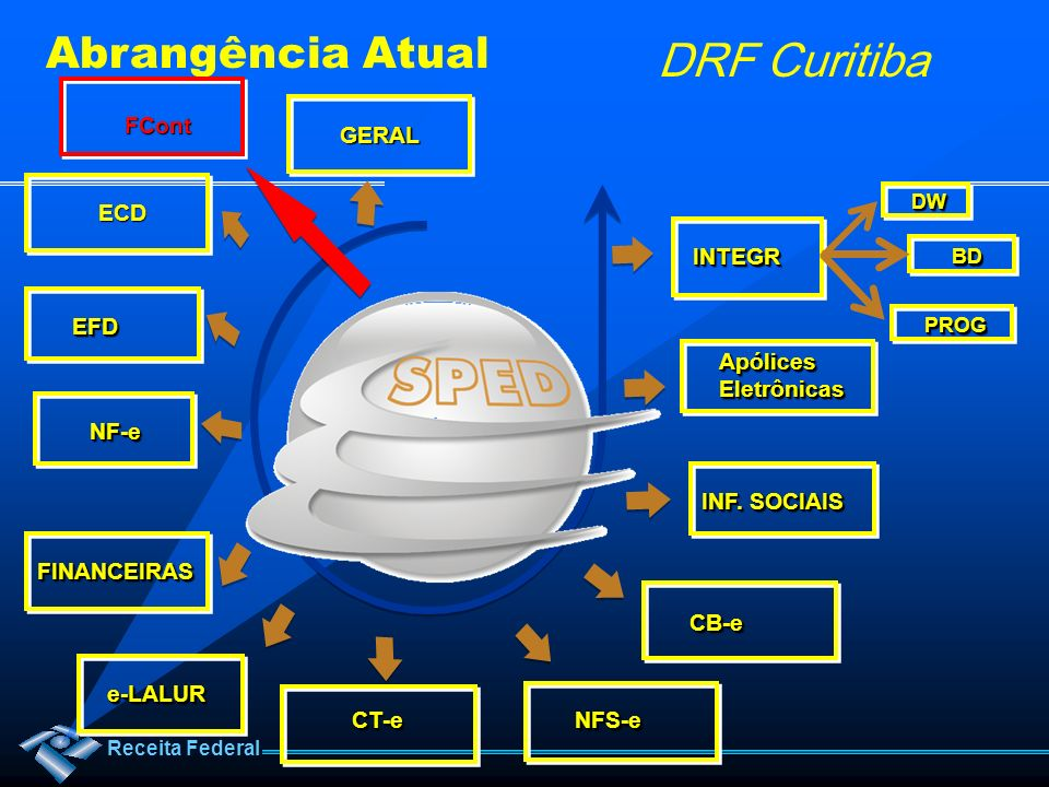Abrangência Atual FCont GERAL ECD INTEGR EFD Apólices Eletrônicas NF-e