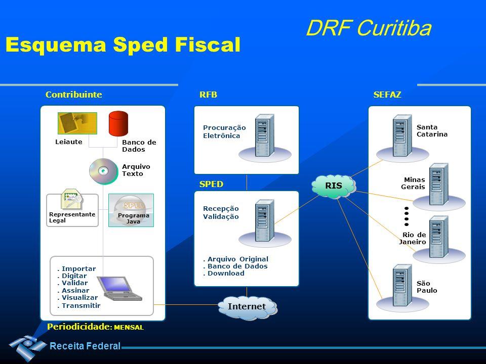 Esquema Sped Fiscal RIS Contribuinte RFB SEFAZ SPED Internet
