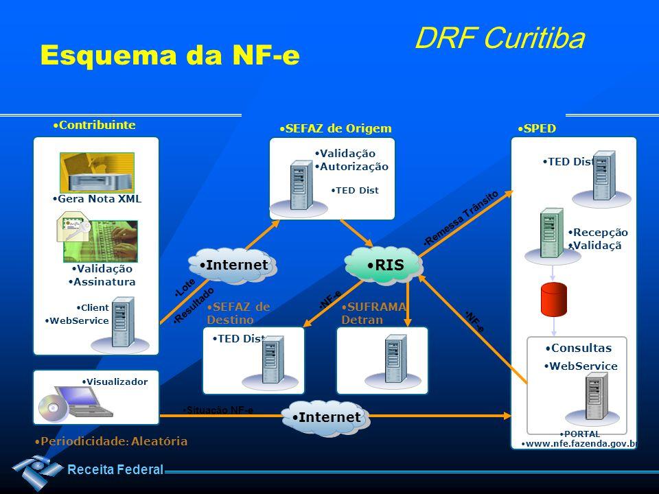 Esquema da NF-e RIS Internet Internet Contribuinte SEFAZ de Origem