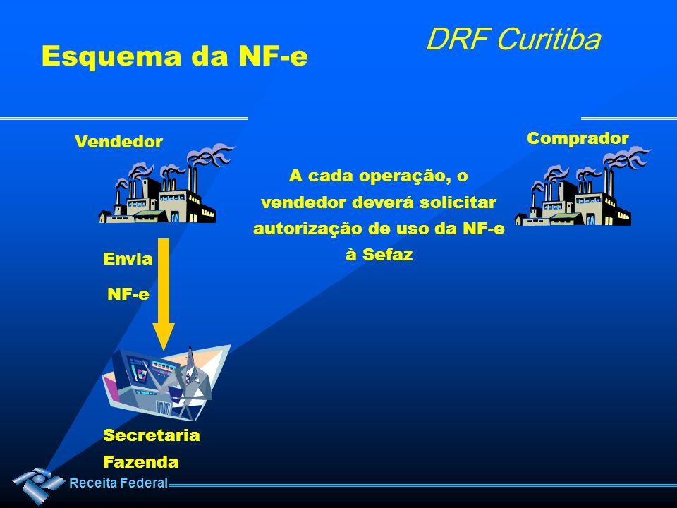 Esquema da NF-e Comprador Vendedor