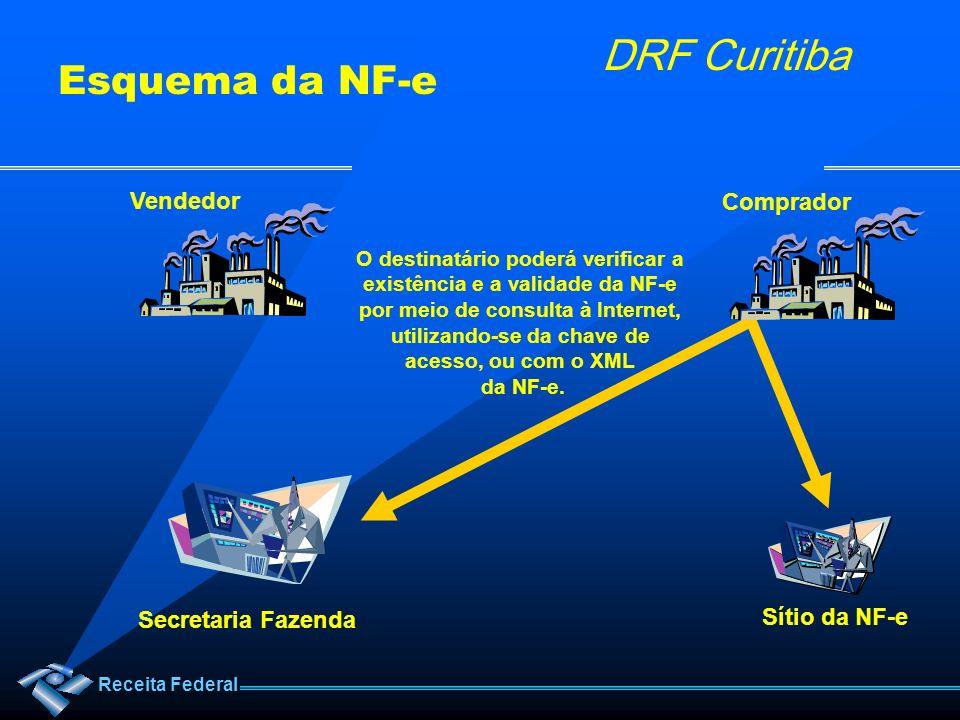 Esquema da NF-e Vendedor Comprador Secretaria Fazenda Sítio da NF-e