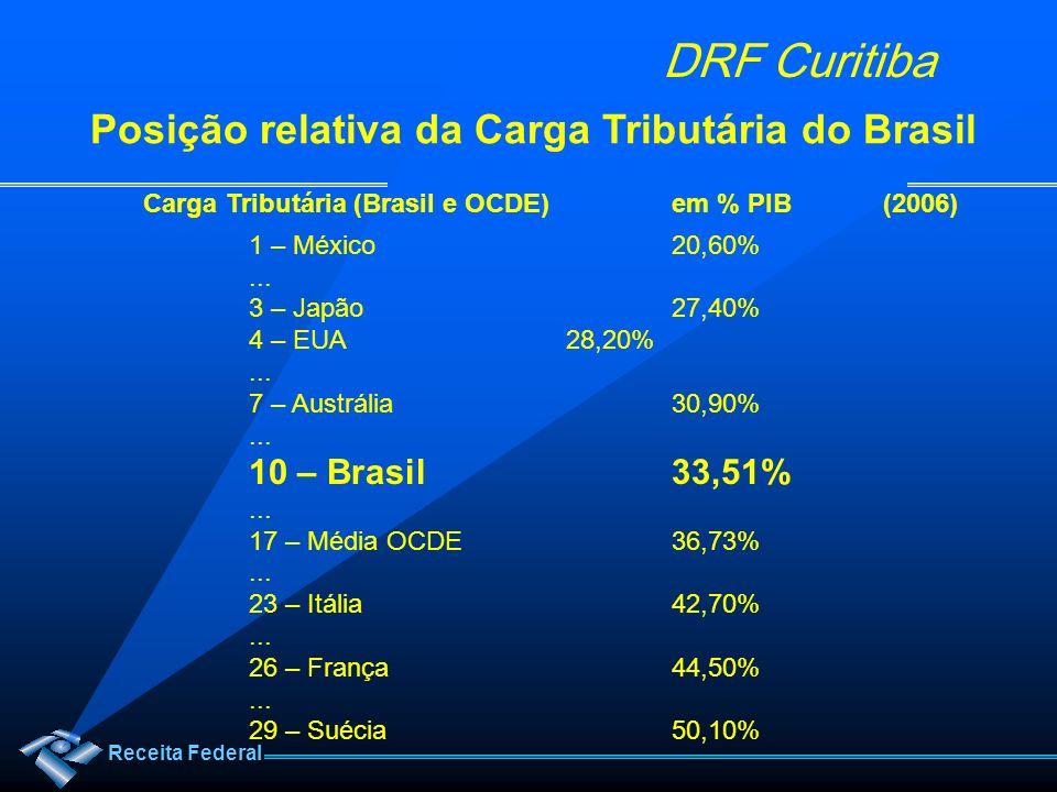 Posição relativa da Carga Tributária do Brasil