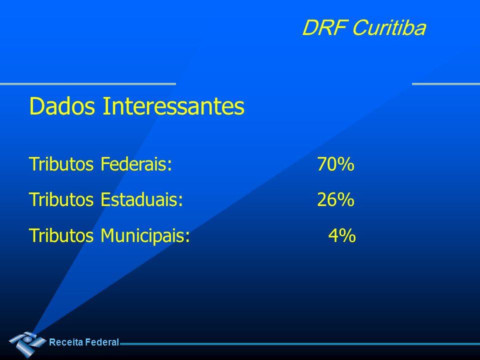 Dados Interessantes Tributos Federais: 70% Tributos Estaduais: 26%