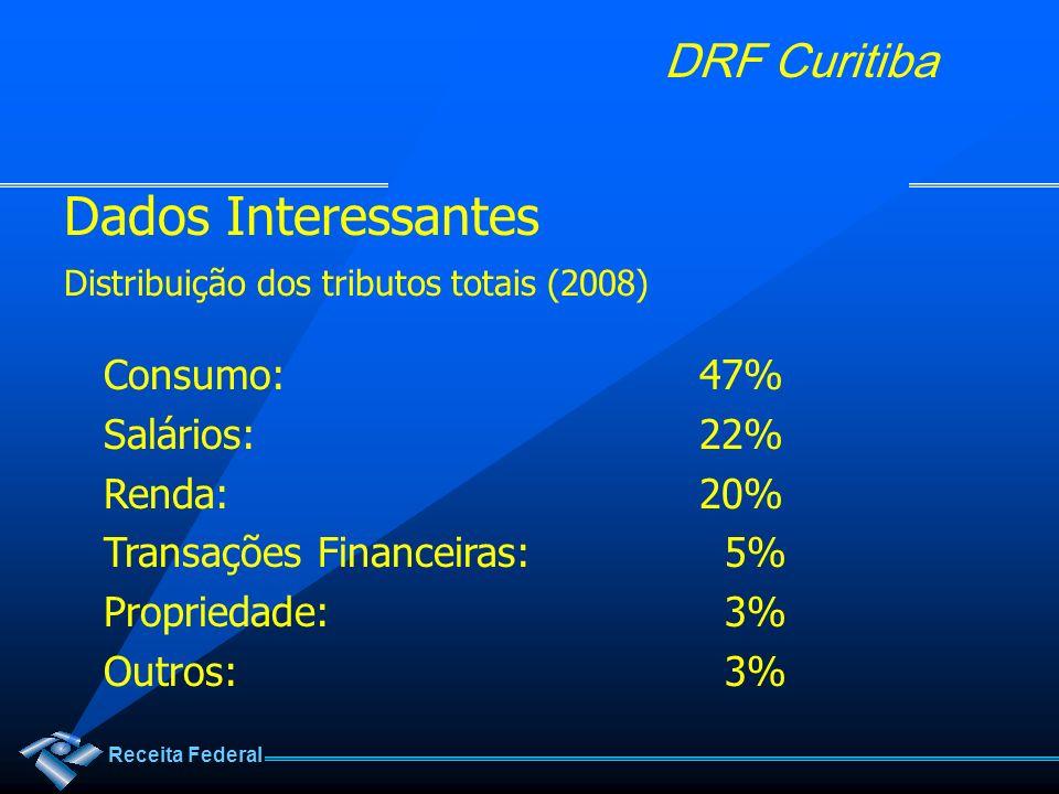 Dados Interessantes Consumo: 47% Salários: 22% Renda: 20%