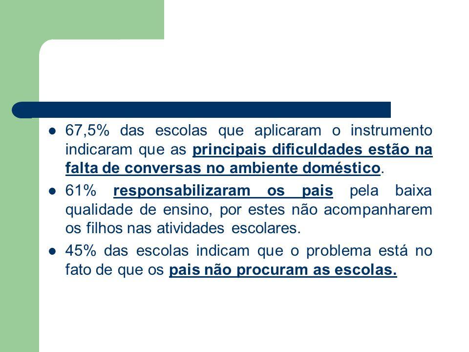 67,5% das escolas que aplicaram o instrumento indicaram que as principais dificuldades estão na falta de conversas no ambiente doméstico.