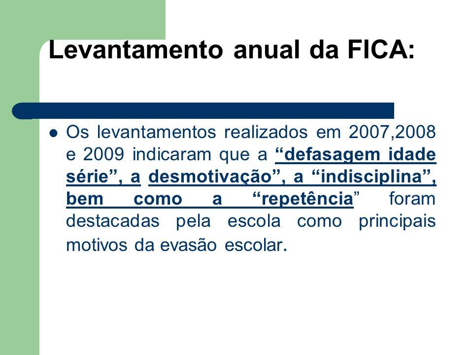 Levantamento anual da FICA:
