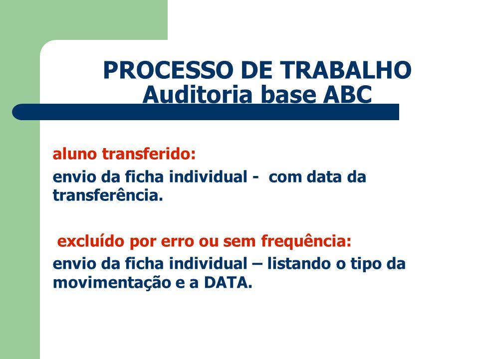 PROCESSO DE TRABALHO Auditoria base ABC