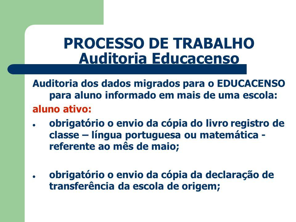 PROCESSO DE TRABALHO Auditoria Educacenso
