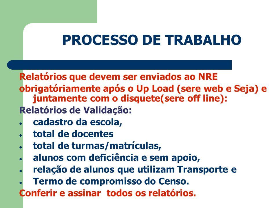 PROCESSO DE TRABALHO Relatórios que devem ser enviados ao NRE