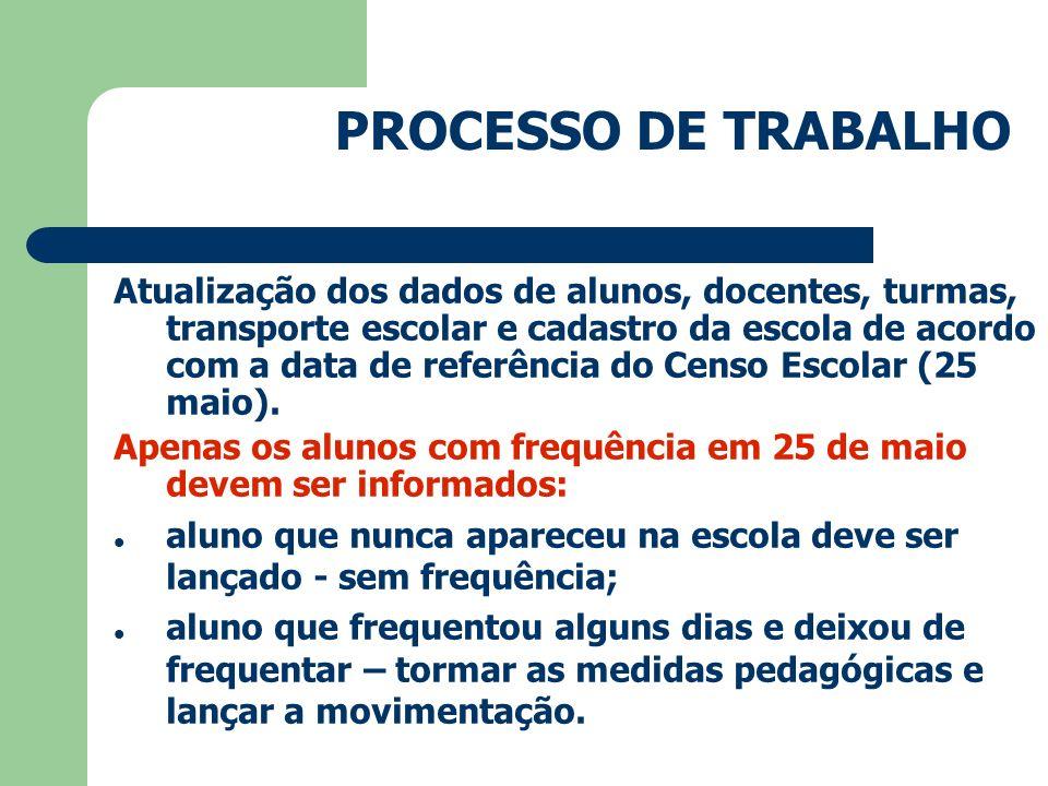 PROCESSO DE TRABALHO