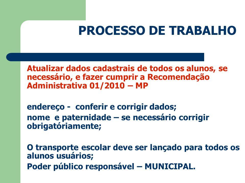 PROCESSO DE TRABALHO Atualizar dados cadastrais de todos os alunos, se necessário, e fazer cumprir a Recomendação Administrativa 01/2010 – MP.