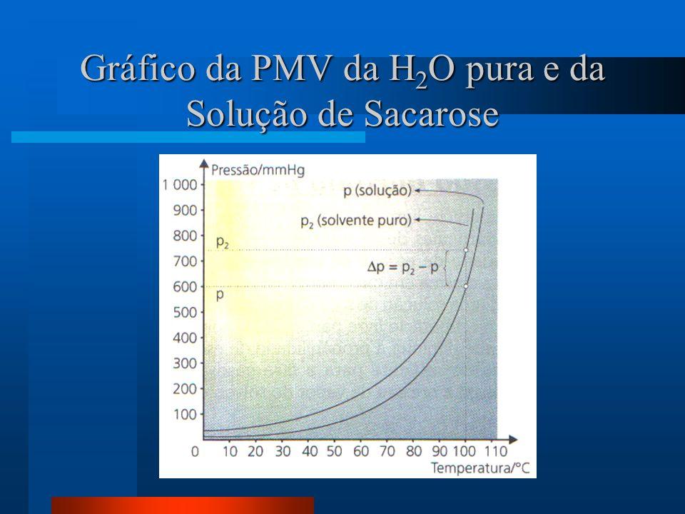 Gráfico da PMV da H2O pura e da Solução de Sacarose