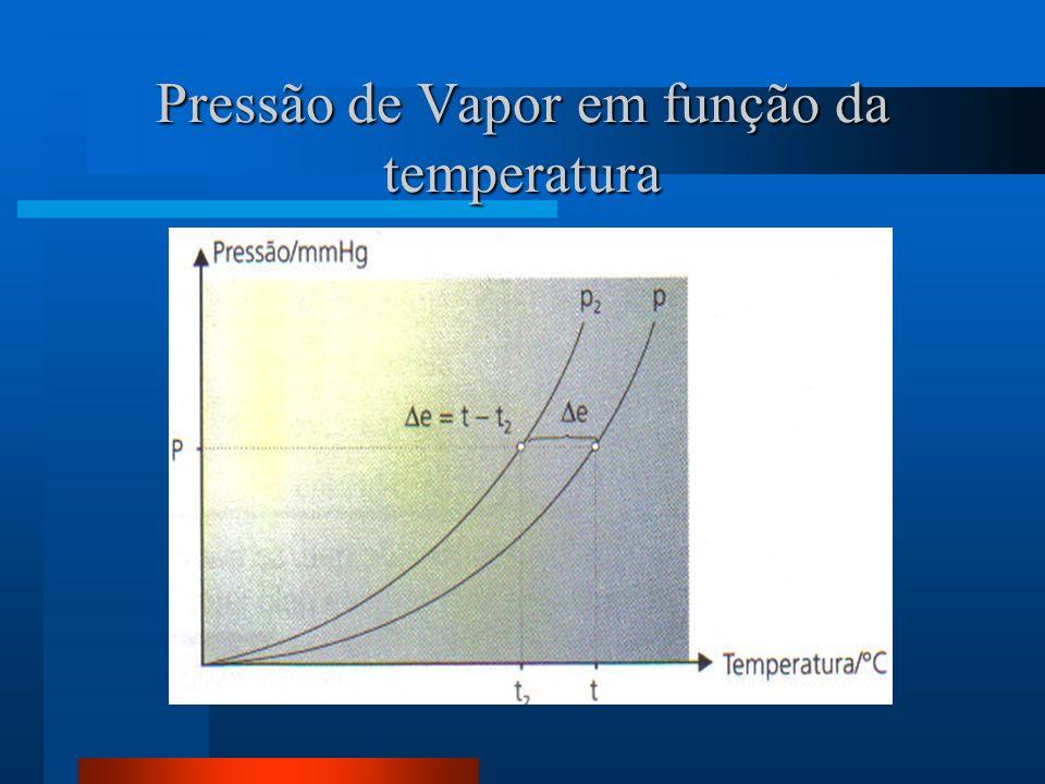 Pressão de Vapor em função da temperatura