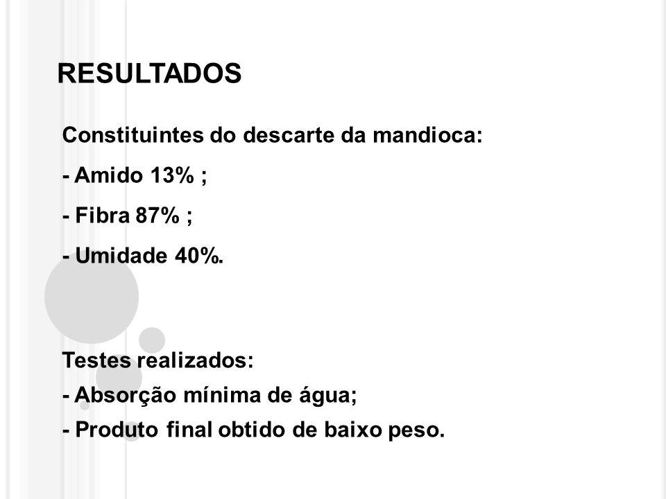 RESULTADOS Constituintes do descarte da mandioca: - Amido 13% ;